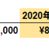 【2020年夏季賞与】中小SIerのボーナス公開
