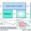 マルチモーダルNeural Architecture Searchを用いて出品違反検知モデルの作成を高速化したお話