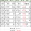 10月末の資産状況:米国株暴落の結果