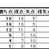 ワールドカップのロシア大会のアジア最終予選B組第7戦(vs タイ代表)において日本代表が勝利を収めたことについて