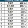 100歳以上7万人超え、49年連続増 トップは高知県