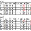 個人的馬券考察(17)先週までの阪神競馬場傾向