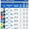 1月15日 津 トランスワードトロフィー2021 優勝戦を考察