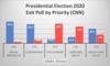 Presidential Election 2020: Exit Poll ~ 出口調査を「読む」のはおもしろい !  今回の選挙も見ごたえあります。