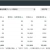 『Crowd Bank 新春キャンペーンファンド』(太陽光発電ファンド50号)一部償還その2