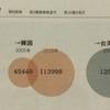 優秀な労働者を韓国や台湾にとられる日本