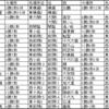 大相撲平成30年名古屋場所感想・秋場所番付予想練習②