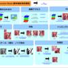 前処理① 画像に対する前処理(リサイズ/色補正など)