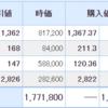 日本株も米国株も不調・・・