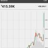 仮想通貨速報「BCH (ビットコインキャッシュ)」大口が乗り換えか?