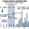 雪まつり後に発症者急増 北海道、新型コロナ拡大
