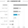 お気に入り銘柄の株価変動(9/11週)