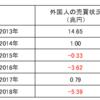 外国人投資家はおなかいっぱい?日本株売りは続く可能性