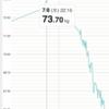 人生初のダイエットやってみたら 2 ヶ月で 8 キロ弱減った件