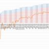 【トラリピ2すくみ】トラリピのメキシコペソ円2すくみ検証。第86週 (9/4)は年利換算0%。過去最高益付近です。大して落ちずにまた上がりましたね。