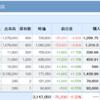 株日記 サムティ決算を受け下落