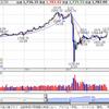 REIT株価はまだ安いぞ!短期的に上昇することに気が付いた模様 トランプ大統領再選で株価はどうなる?