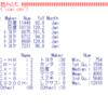 乗用車ブランド通称名別順位のデータ分析2 - R言語で自作関数を作成。標準偏差、標準誤差、変動係数、信頼区間などを算出。