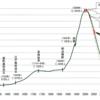 日本の人口は1年で〇〇万人減った・・・・