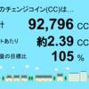 5月分の茂原市本納1号発電所のチェンジコイン合計は92,796CCでした!