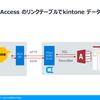 Microsoft Access からkintone データをリンクテーブルとして使って双方向連携