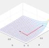 MatlabでLevenberg-Marquardt法