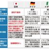 日米地位協定 米軍による犯罪捜査妨害の例