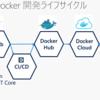 ASP.NET Core を Docker Cloud で Azure に自動デプロイする
