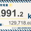 3/22〜3/28の発電設備全体の総発電量は5,991.2kWh(目標比80.9%)でした!