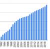 1990年から三菱UFJリースを積み立てるとどうなるか