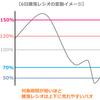 うわっ…今の株価低すぎ…?「騰落レシオ」で見る相場の買われすぎ・売られすぎ