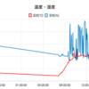 【Raspberry Pi】IoT入門 Azure+Noderedで環境データを見える化作戦 Part2