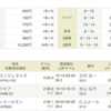 「有馬記念」は追加馬券で3連複的中