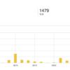 ブログ開始20日のアクセス推移と意識したこと