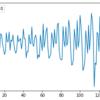 Kerasを使ったRNNによる時系列データ予測の試み-その2