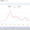 (祝2)日本マクドナルドホールディングス年初来高値