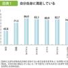 日本人の自己肯定感は、低い。