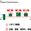PPP(Point-to-Point Protocol)