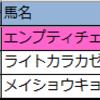 【中山】新偏差値予想表・厳選軸馬 2020/3/31(火)