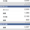 【生活費】8月7日の支出。