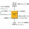 連邦情報システムのためのセキュリティ計画策定ガイド (NIST SP800-18)