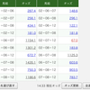 平成最後の天皇賞(春)買い目