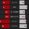 【プレミアリーグ第3節 アーセナル VS ワトフォード】 サンチェス、エジルホットライン発動で快勝!