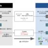[Ansible] Cisco ACI モジュールの署名ベース認証方式の仕組みと準備とPlaybookの書き方
