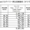 ドレイク、シルク・ソニック、宇多田ヒカル…来週の米ビルボード・ビルボードジャパンソングスチャートが楽しみということ
