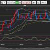 ユーロ円の動向 12月8日