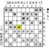 本日の将棋 2019/4/8