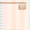 もち麦ダイエット、2週間目の体重
