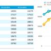 MariaDBの5.5と10.2でチューニング&ベンチマーク比較(2) - インターネット検索編