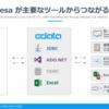 esa API を各種ツールから連携可能なコネクタ・ドライバー化:CData API Driver